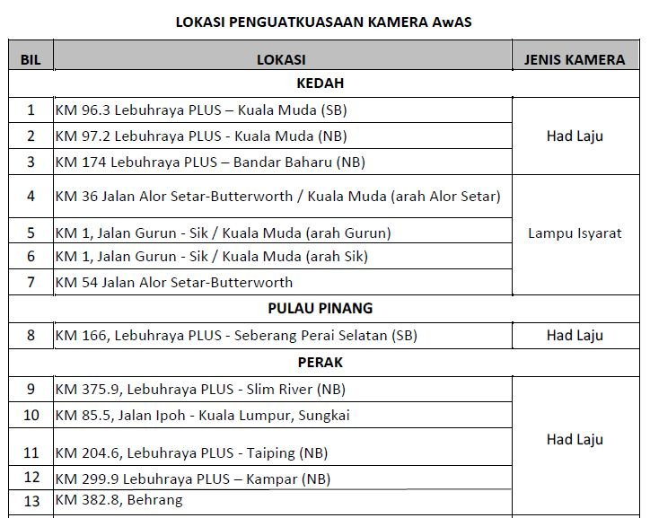Senarai Lokasi - Lokasi Terkini Penguatkuasaan Kamera AwAS.
