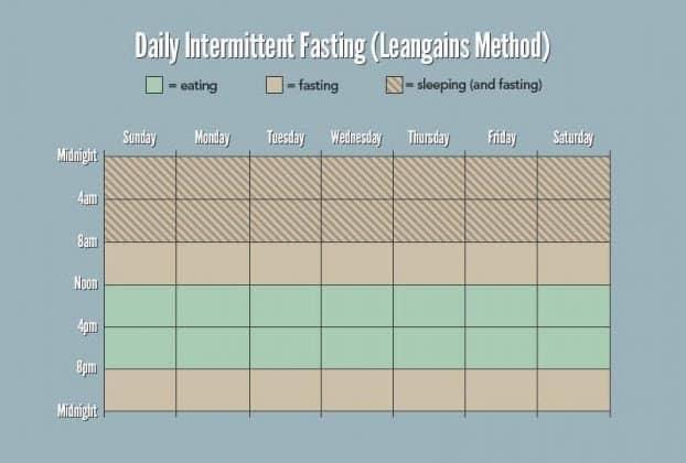 Khairul Yoi Ajar Buat 3 Cara Intermittent Fasting (IF) Untuk KURUS Yang Ramai Tak Tahu