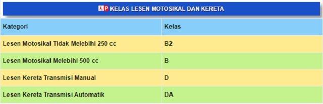 Harga Terkini Ambil Lesen Memandu Kereta Dan Motosikal 2018.